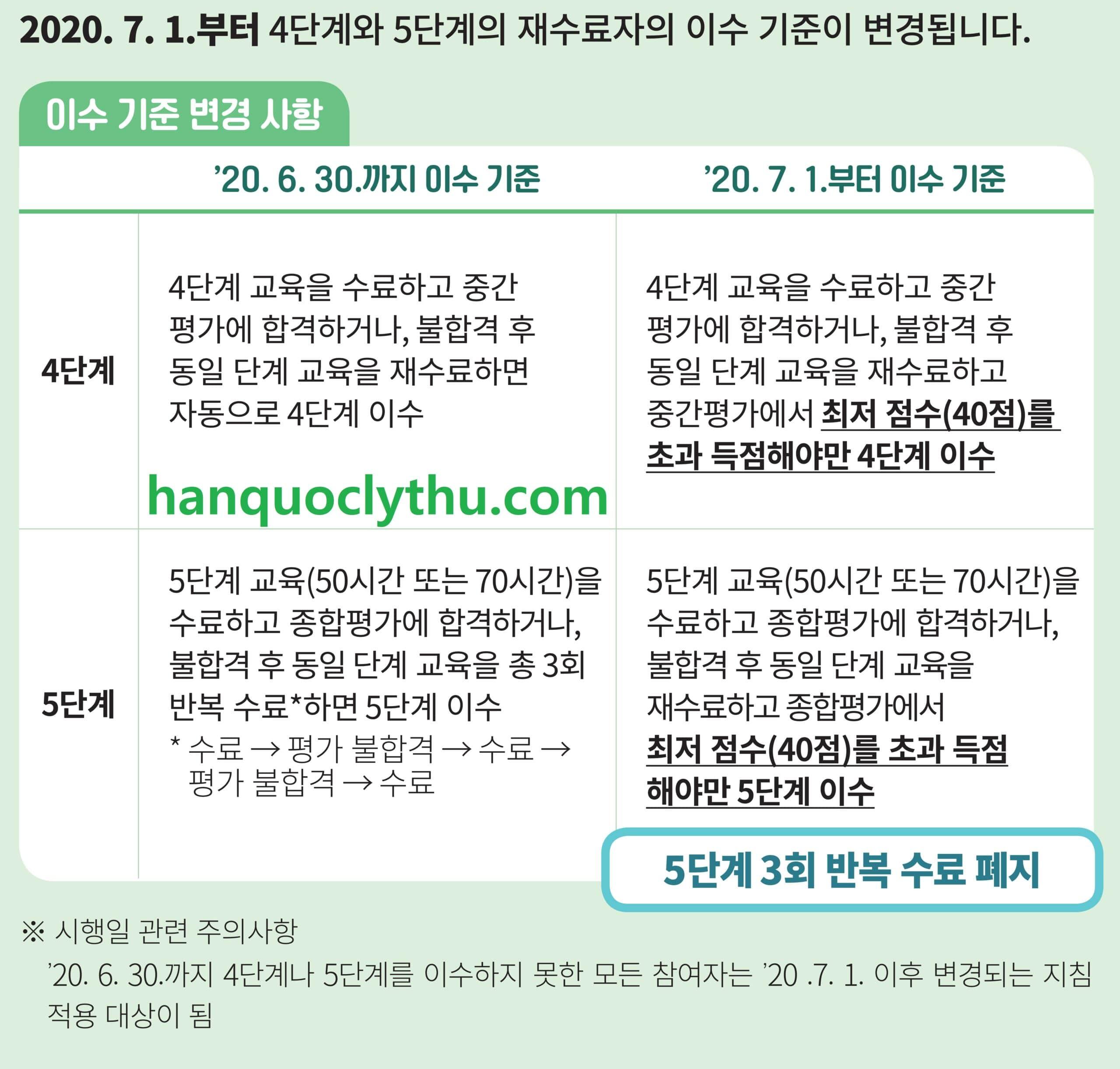 Tiếng Hàn hòa nhập xã hội KIIP 사회통합프로그램 2020